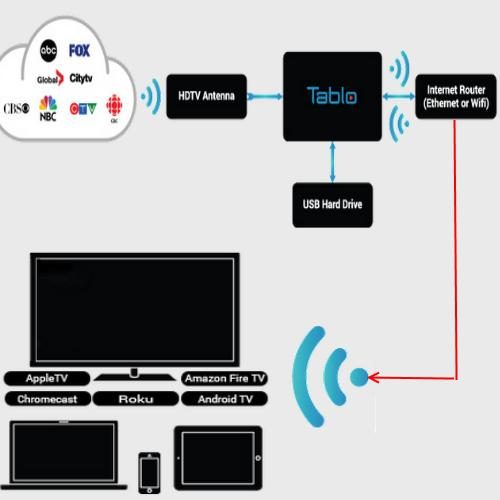 apple tv wiring diagram learn how to cut the cord and get dvr out learn how to cut the cord and get dvr out subscription fees tablo dvr setup